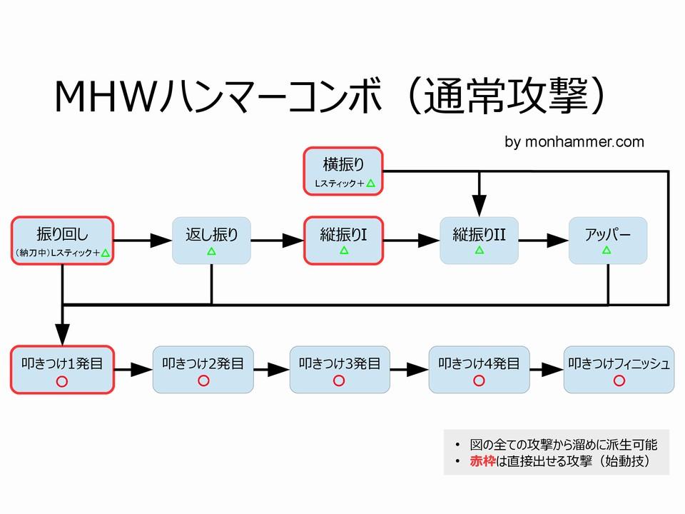 MHWハンマー コンボルート 通常攻撃