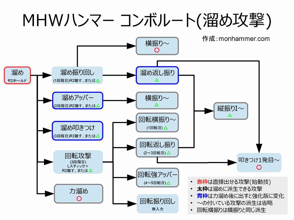 MHWハンマー コンボルート 溜め攻撃