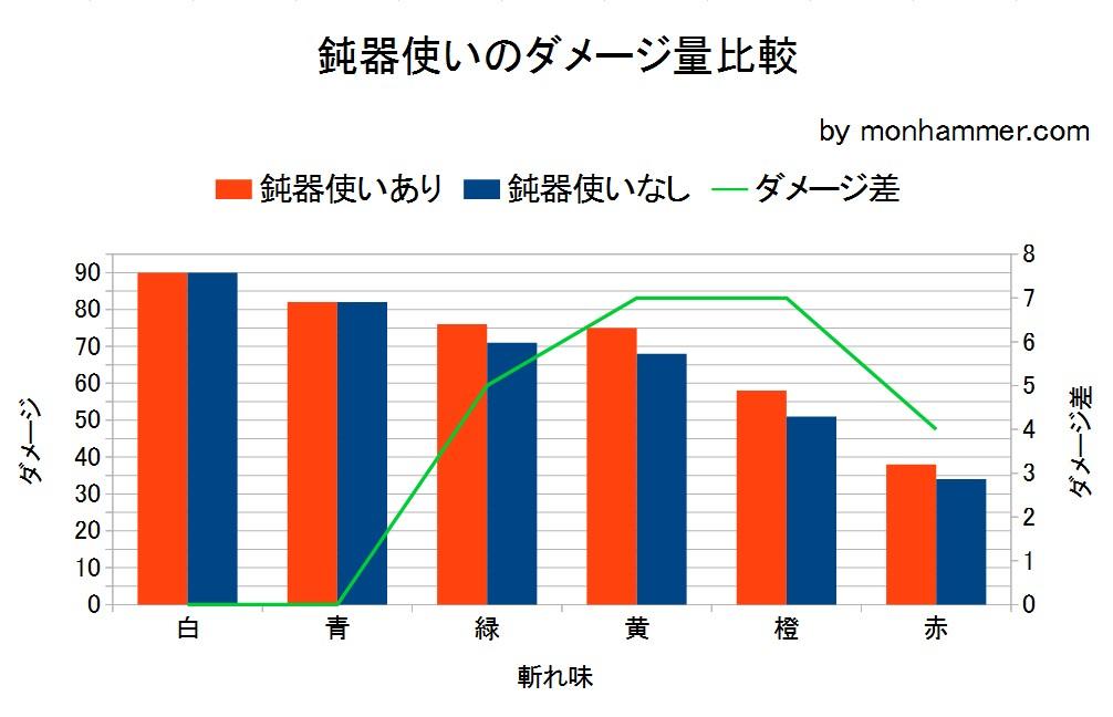 鈍器使い比較グラフ