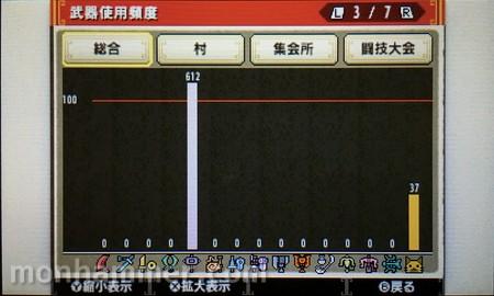 MHX武器使用頻度